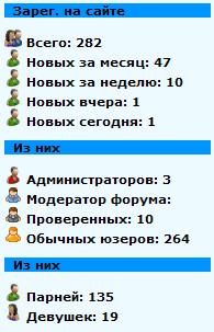 Статистика сайта (пользовательская)